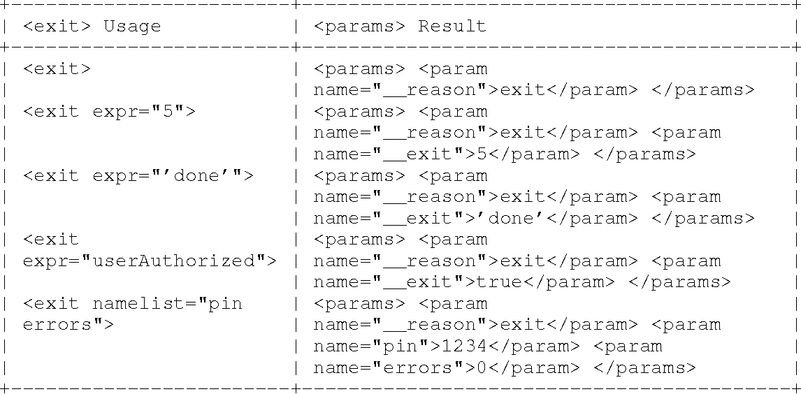 Table 2: VoiceXML <exit> Mapping Examples