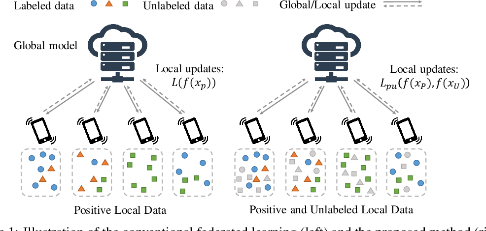 Figure 1 for Federated Learning with Positive and Unlabeled Data
