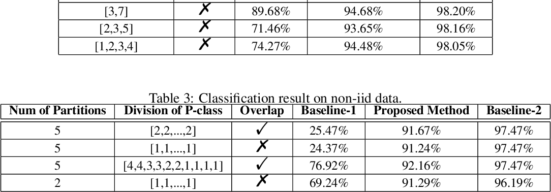 Figure 3 for Federated Learning with Positive and Unlabeled Data