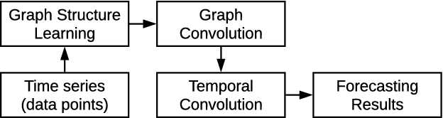 Figure 1 for Connecting the Dots: Multivariate Time Series Forecasting with Graph Neural Networks