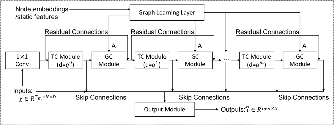 Figure 3 for Connecting the Dots: Multivariate Time Series Forecasting with Graph Neural Networks
