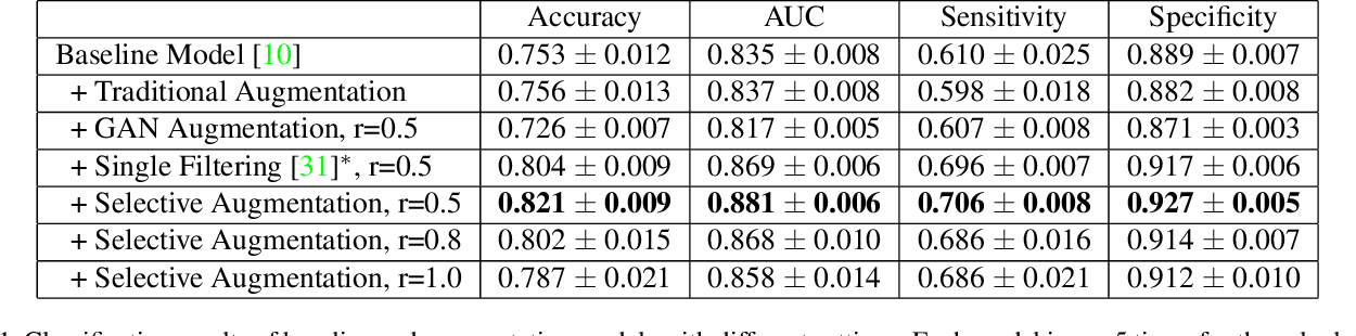 Figure 2 for Selective Synthetic Augmentation with Quality Assurance