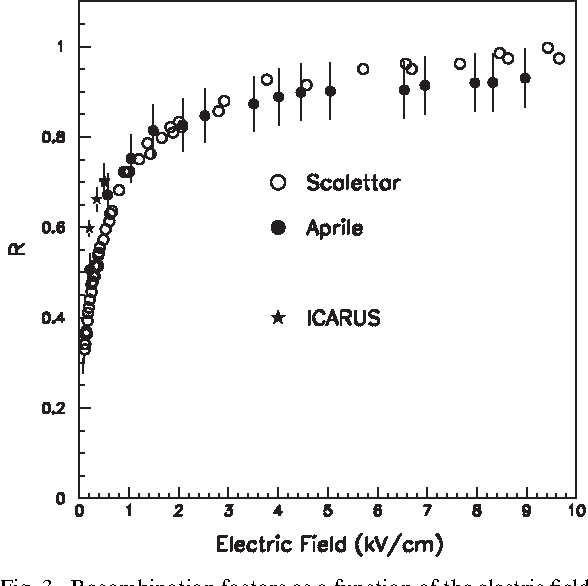 Figure 3 From Study Of Electron Recombination In Liquid Argon With