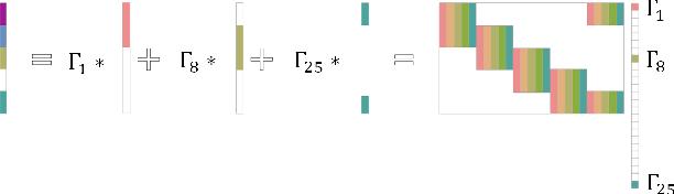 Figure 1 for Improved Image Generation via Sparse Modeling