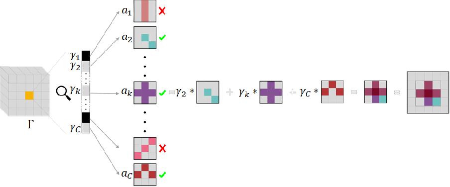 Figure 3 for Improved Image Generation via Sparse Modeling