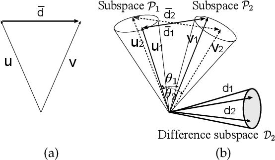 Figure 1 for Discriminant analysis based on projection onto generalized difference subspace