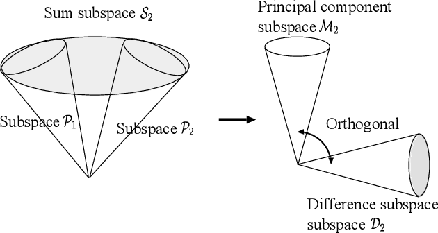 Figure 3 for Discriminant analysis based on projection onto generalized difference subspace