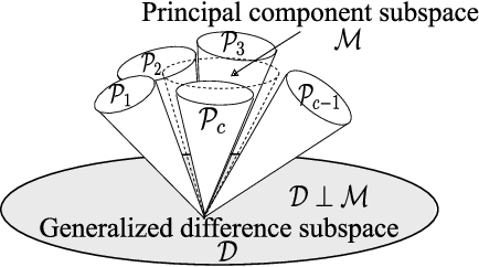 Figure 4 for Discriminant analysis based on projection onto generalized difference subspace