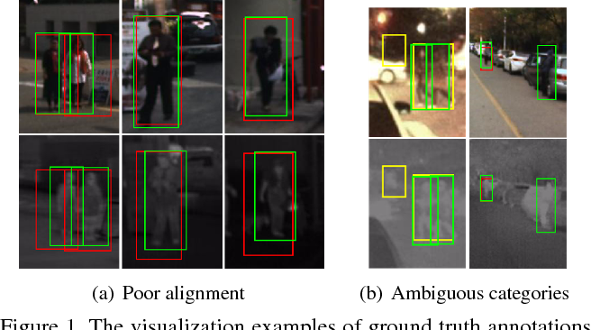 Figure 1 for The Cross-Modality Disparity Problem in Multispectral Pedestrian Detection