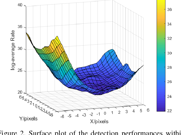 Figure 3 for The Cross-Modality Disparity Problem in Multispectral Pedestrian Detection