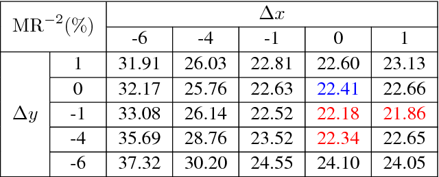 Figure 2 for The Cross-Modality Disparity Problem in Multispectral Pedestrian Detection