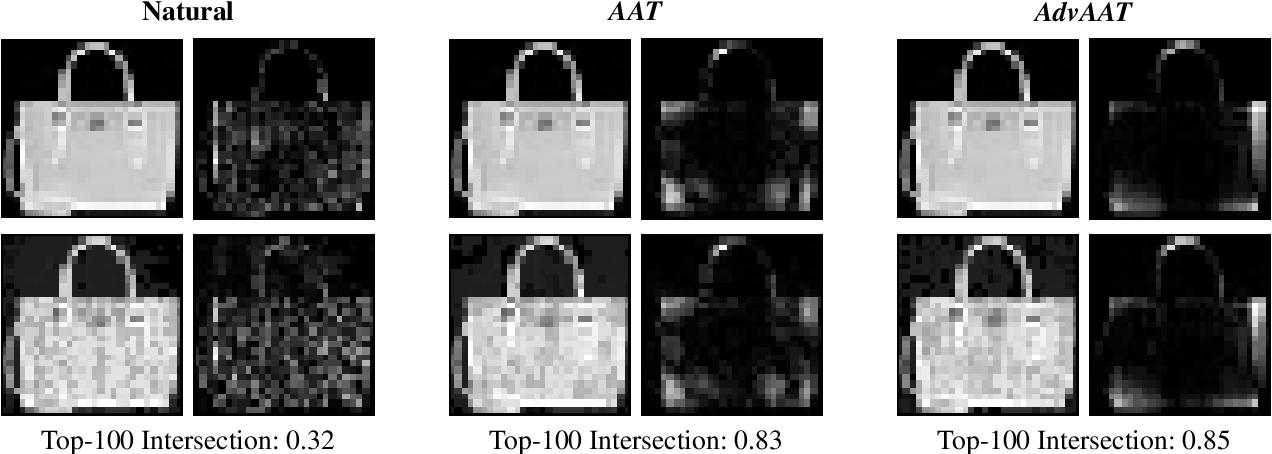Figure 1 for FAR: A General Framework for Attributional Robustness
