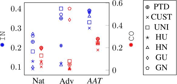 Figure 3 for FAR: A General Framework for Attributional Robustness