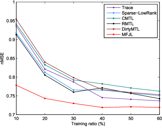 Figure 4 for On Better Exploring and Exploiting Task Relationships in Multi-Task Learning: Joint Model and Feature Learning