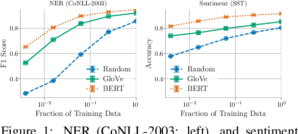 Figure 1 for Contextual Embeddings: When Are They Worth It?