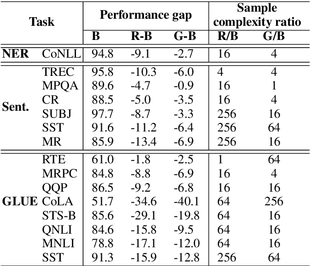 Figure 2 for Contextual Embeddings: When Are They Worth It?