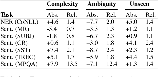Figure 3 for Contextual Embeddings: When Are They Worth It?