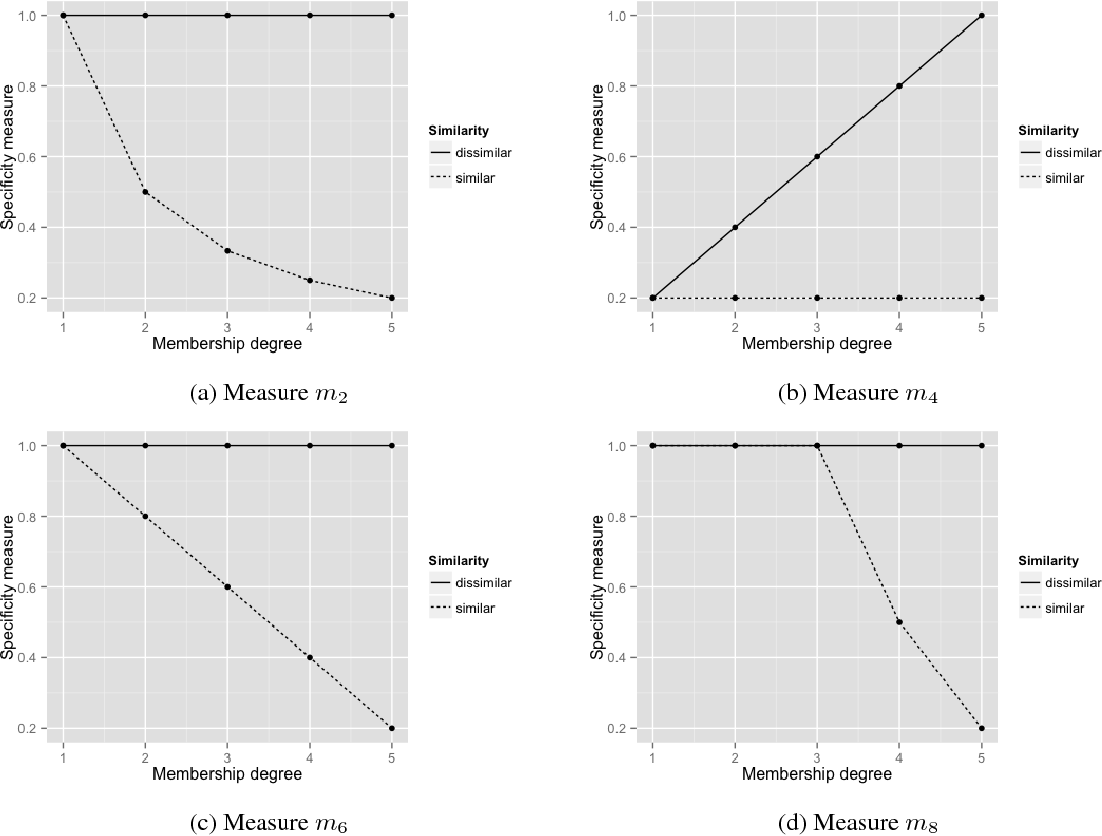 Figure 2 for Specificity measures and reference