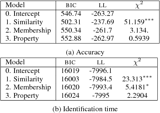 Figure 4 for Specificity measures and reference