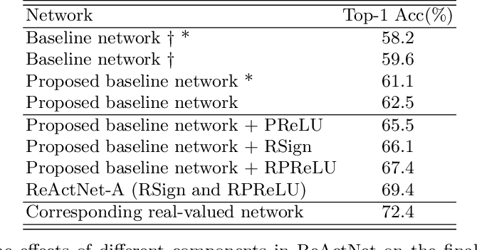 Figure 3 for ReActNet: Towards Precise Binary Neural Network with Generalized Activation Functions