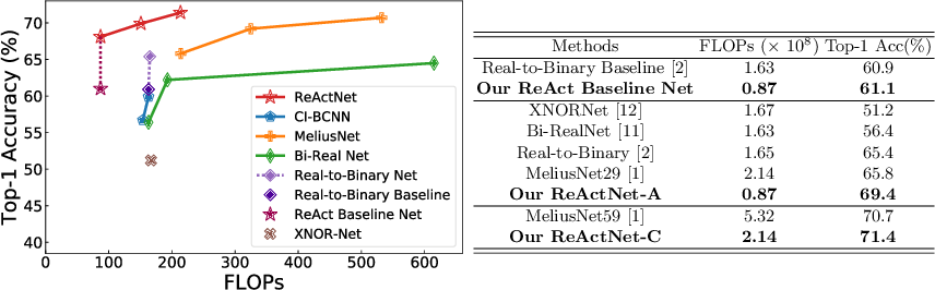 Figure 4 for ReActNet: Towards Precise Binary Neural Network with Generalized Activation Functions