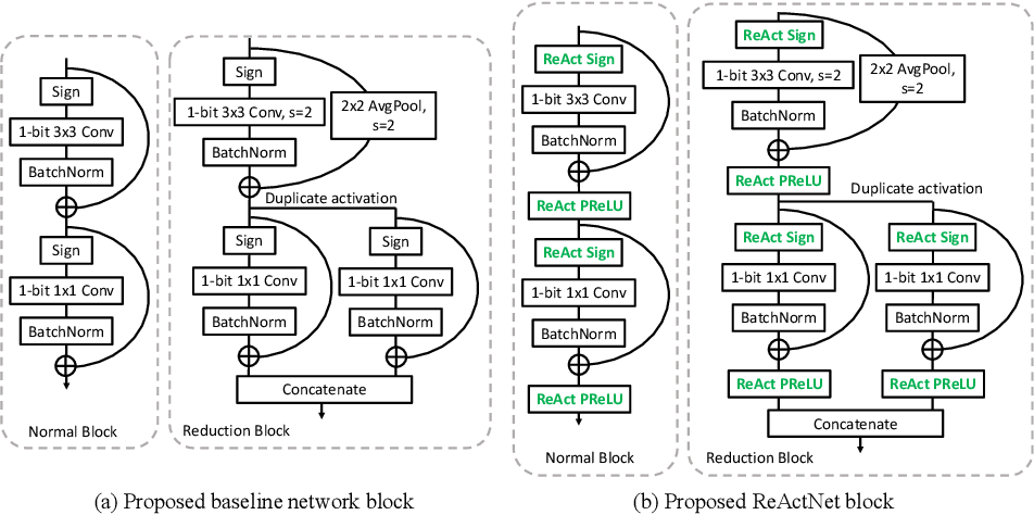Figure 2 for ReActNet: Towards Precise Binary Neural Network with Generalized Activation Functions