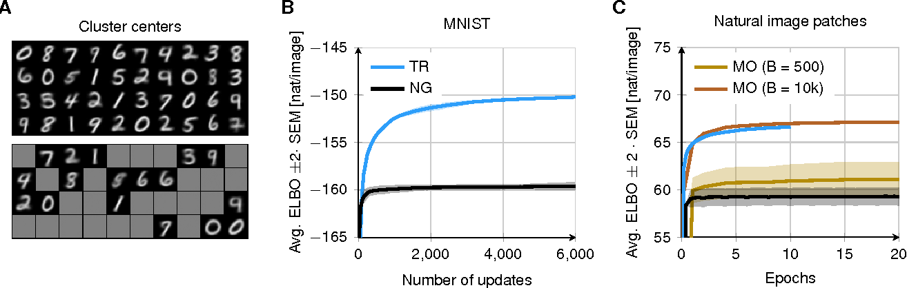 Figure 3 for A trust-region method for stochastic variational inference with applications to streaming data