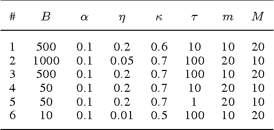 Figure 2 for A trust-region method for stochastic variational inference with applications to streaming data