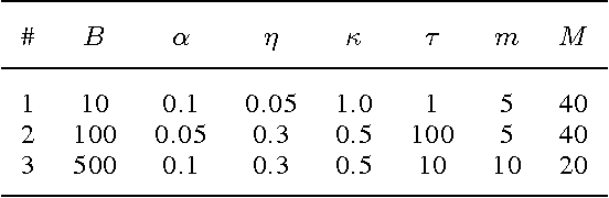 Figure 4 for A trust-region method for stochastic variational inference with applications to streaming data