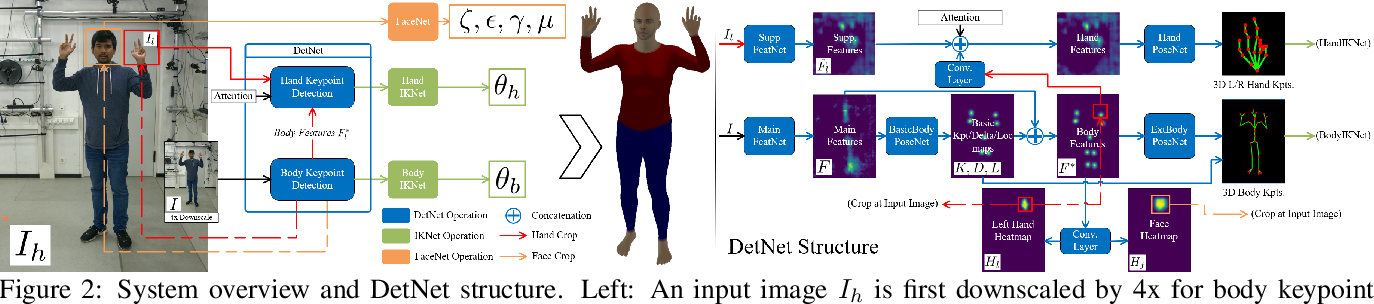 Figure 2 for Monocular Real-time Full Body Capture with Inter-part Correlations