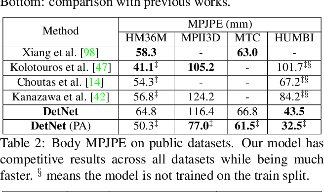 Figure 3 for Monocular Real-time Full Body Capture with Inter-part Correlations