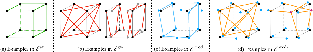 Figure 2 for PC2WF: 3D Wireframe Reconstruction from Raw Point Clouds