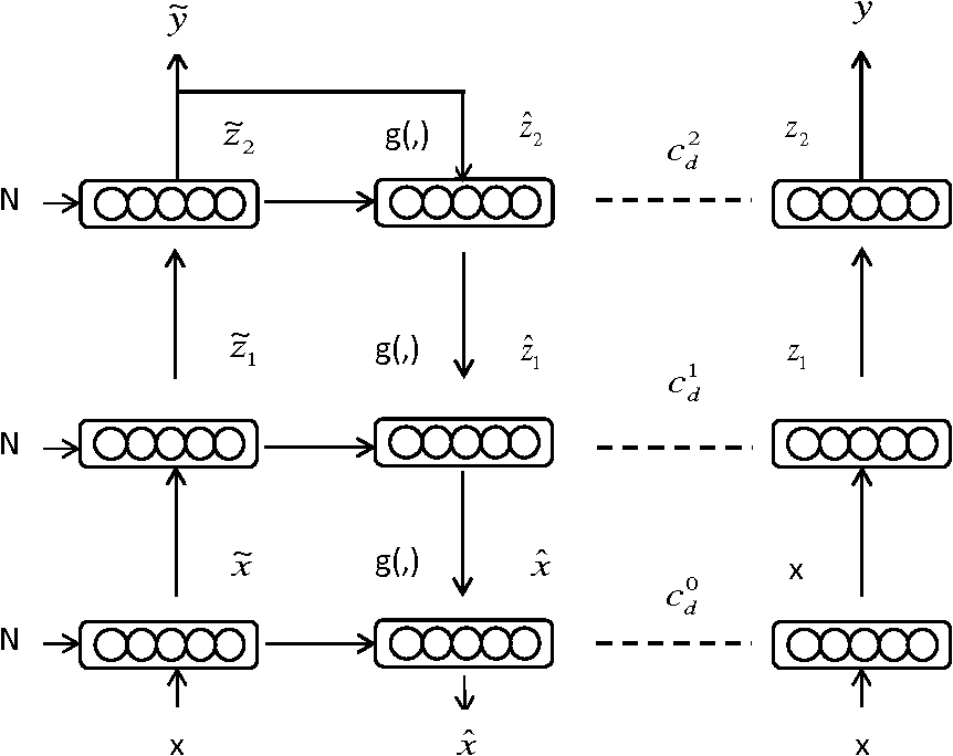 Figure 1 for A Semisupervised Approach for Language Identification based on Ladder Networks