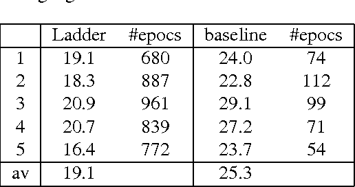 Figure 3 for A Semisupervised Approach for Language Identification based on Ladder Networks