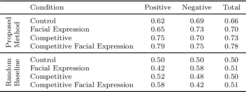 Figure 4 for Facial Feedback for Reinforcement Learning: A Case Study and Offline Analysis Using the TAMER Framework