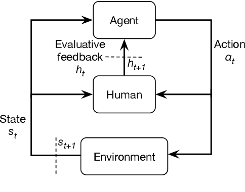 Figure 1 for Facial Feedback for Reinforcement Learning: A Case Study and Offline Analysis Using the TAMER Framework
