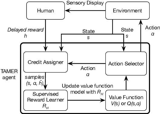 Figure 3 for Facial Feedback for Reinforcement Learning: A Case Study and Offline Analysis Using the TAMER Framework