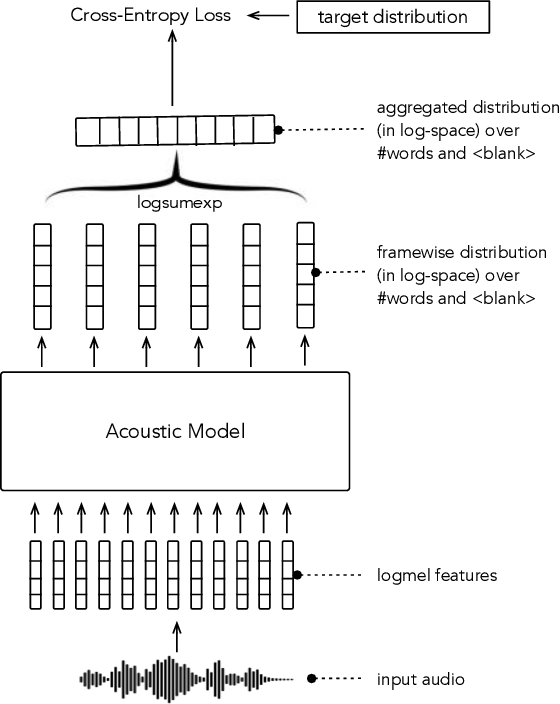 Figure 1 for Word Order Does Not Matter For Speech Recognition