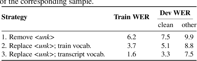 Figure 4 for Word Order Does Not Matter For Speech Recognition