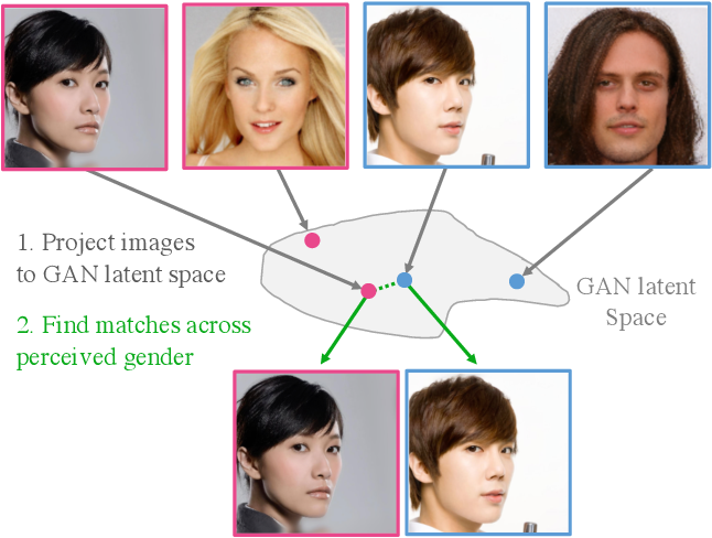 Figure 1 for Matched sample selection with GANs for mitigating attribute confounding