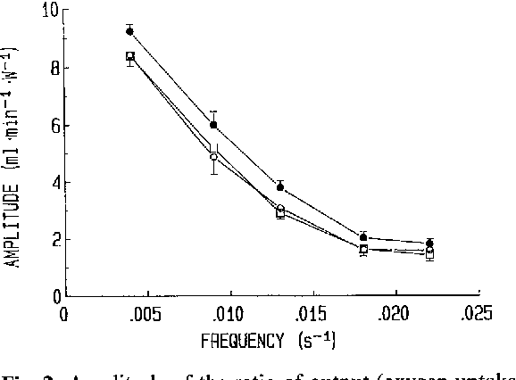 Figure 2 From Effect Of B Adrenergic Blockade On Left Dot Vo 2