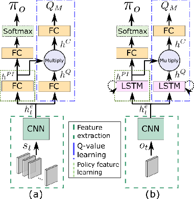 Figure 1 for A Deep Policy Inference Q-Network for Multi-Agent Systems