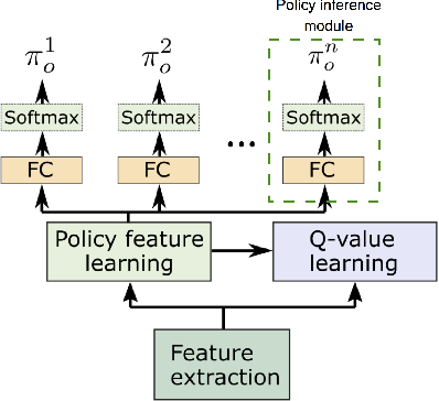 Figure 3 for A Deep Policy Inference Q-Network for Multi-Agent Systems
