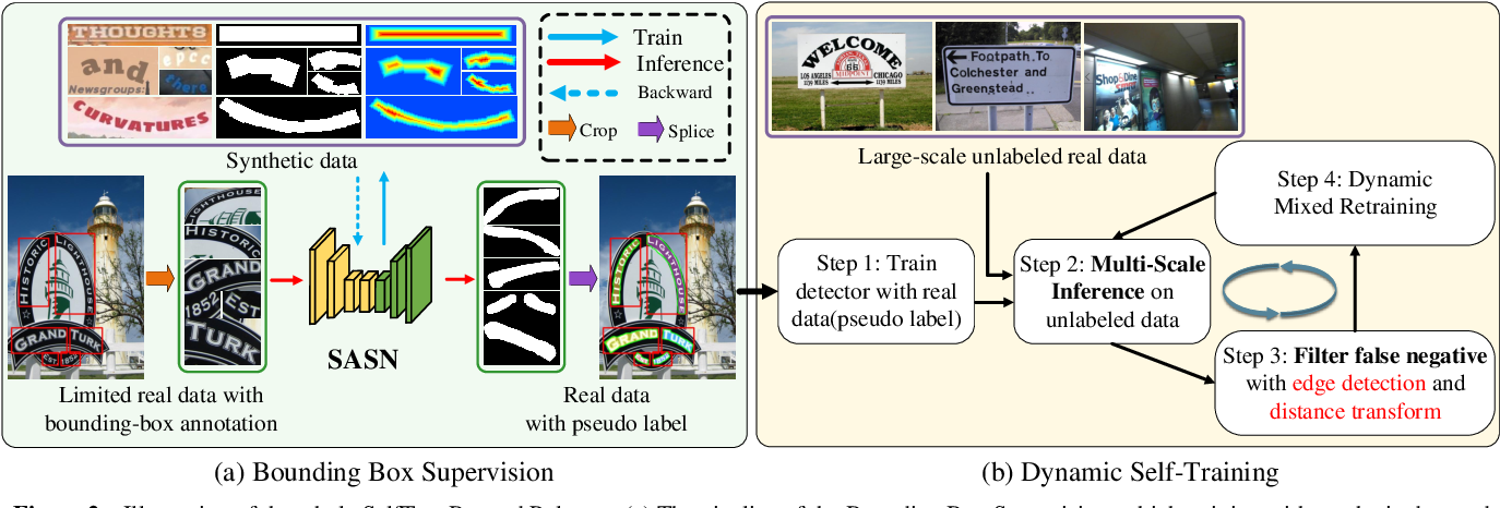 Figure 3 for SelfText Beyond Polygon: Unconstrained Text Detection with Box Supervision and Dynamic Self-Training