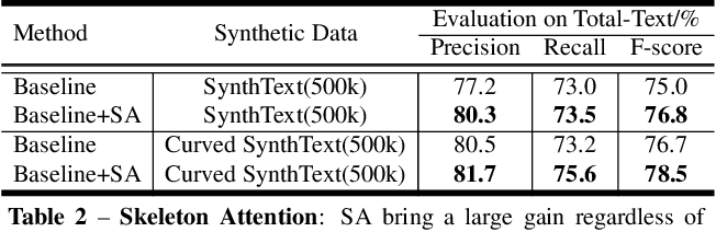 Figure 4 for SelfText Beyond Polygon: Unconstrained Text Detection with Box Supervision and Dynamic Self-Training