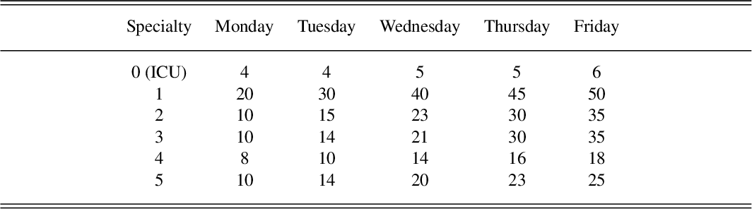 Figure 3 for Operating Room (Re)Scheduling with Bed Management via ASP