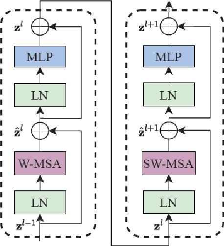 Figure 1 for SDNet: mutil-branch for single image deraining using swin