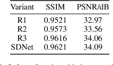 Figure 2 for SDNet: mutil-branch for single image deraining using swin