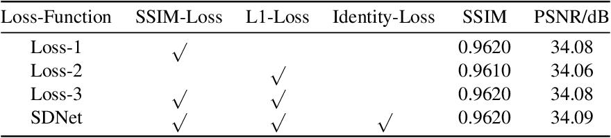 Figure 4 for SDNet: mutil-branch for single image deraining using swin