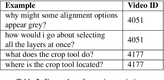 Figure 2 for TutorialVQA: Question Answering Dataset for Tutorial Videos